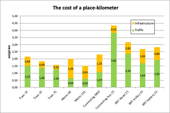 Calculated place-kilometer costs of different systems in 2018.
